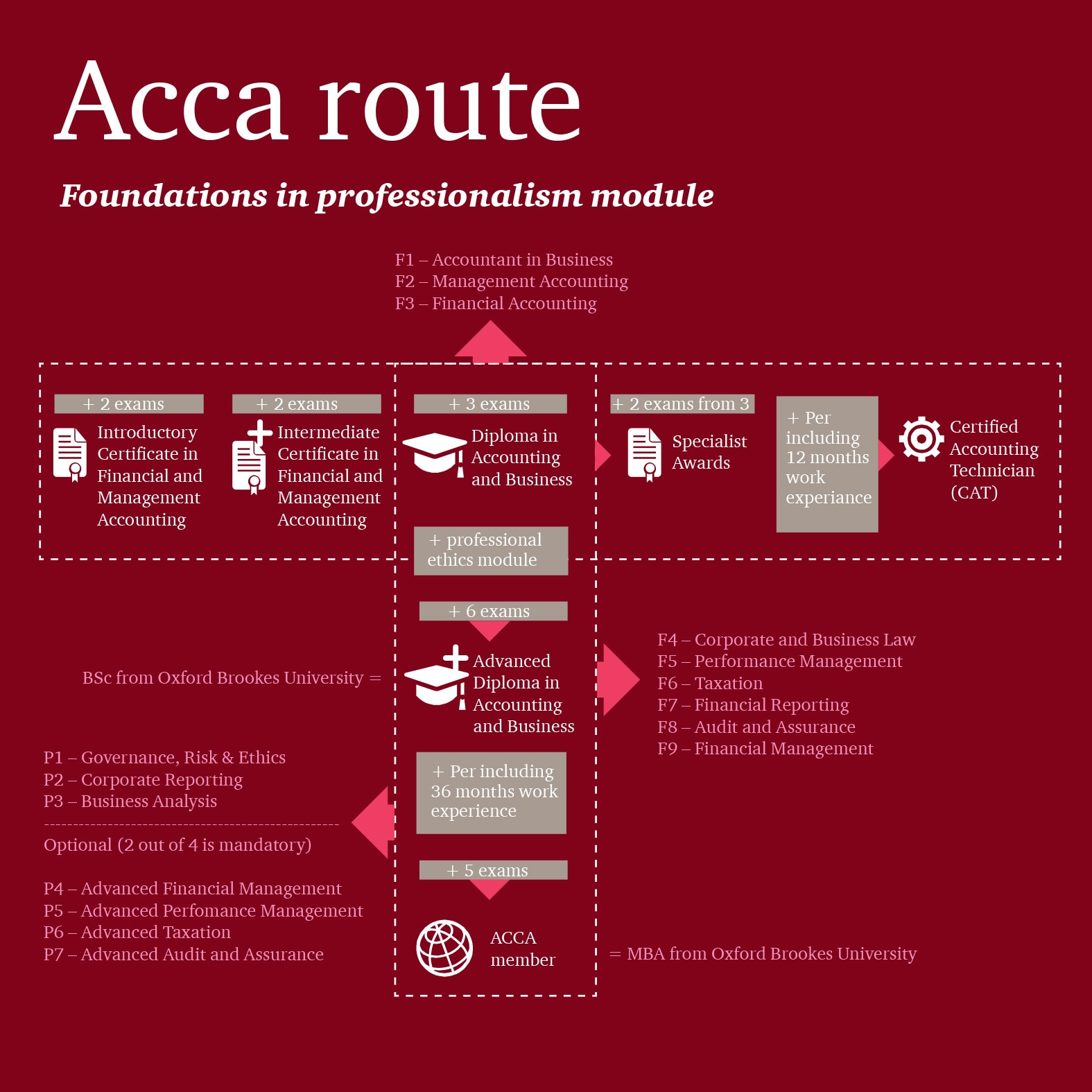 ACCA route