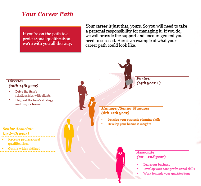 my major a path to a This may not always be the shortest path the path to nursing for psychology majors psychology majors in search of job security and flexibility that will make.