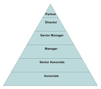career path of an accountant