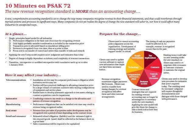 Assurance Publications