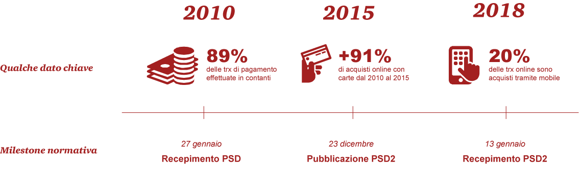 psd2 The evolution of the payments market in Italy