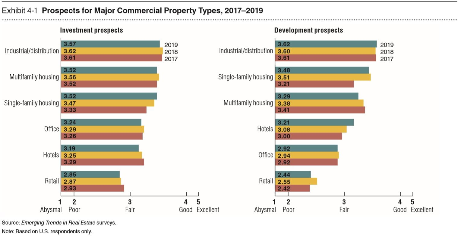 Emerging Trends in Real Estate in the United States and Canada 2019