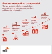 Revenue Recognition: 5-step model