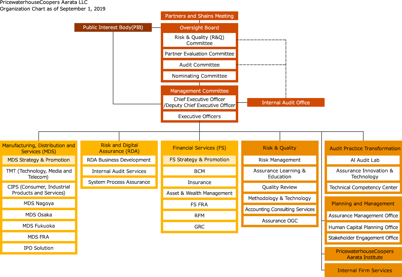 Organizational structure and governance pricewaterhousecoopers organizational structure nvjuhfo Gallery