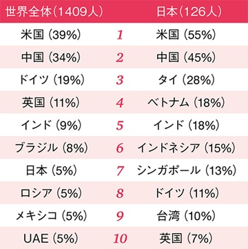 第19回世界CEO意識調査 日本分析版【図表2】