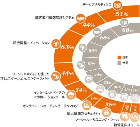 第19回世界CEO意識調査 日本分析版【図表3】