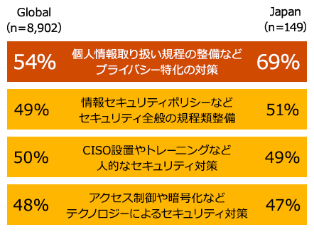【図1】企業が実施しているセキュリティ対策