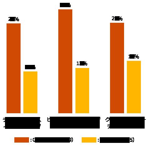【図2】個人情報のデータ活用について