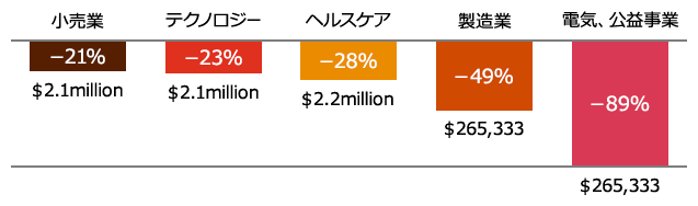 【図5】セキュリティインシデントによる想定損失額が20%以上減少した業界