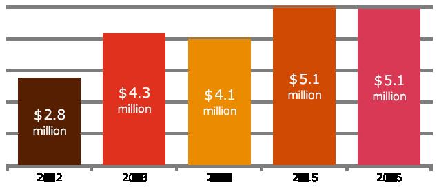 【図6】情報セキュリティ予算の推移