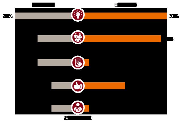 【図表4】現在の経営環境を前提に、新たな機会を活用するために以下のうち最も強化したい項目を一つ選んでください