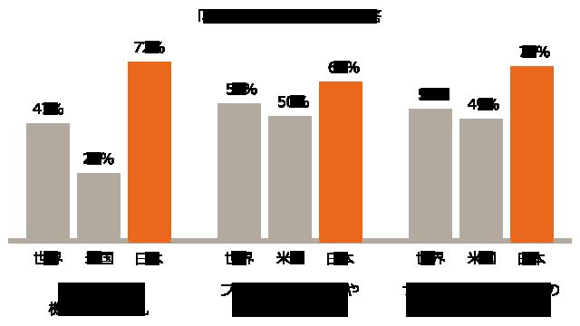 【図表8】以下の項目は、今後5年間であなたの会社の業績に対するステークホルダーの信頼にどの程度の悪影響を及ぼすとお考えですか?