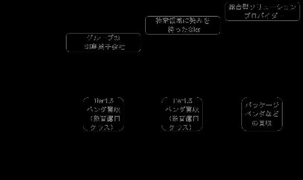 ロードマップ構築(ステップ2 ...