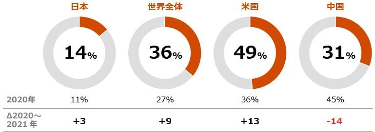 今後12カ月間の自社の売上成長見通しについて 「非常に自信がある」と回答したCEOは約36%と2020年の27%を上回りました。しかしながら、国によっても見方が異なり、米国のCEOの49%が「非常に自信がある」と回答し、大変前向きであるのに対し、中国のCEOは31%と前回調査の45%から減少しています。