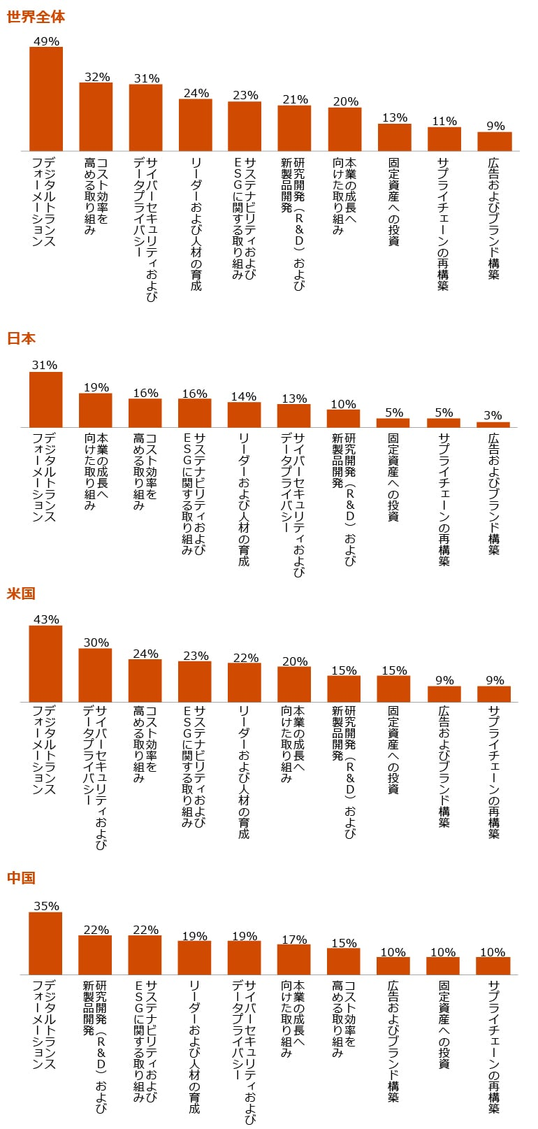 世界全体 DXへの長期投資に関する質問に対し、CEOの半数近く(49%)が「10%以上の増額を予定している」と回答