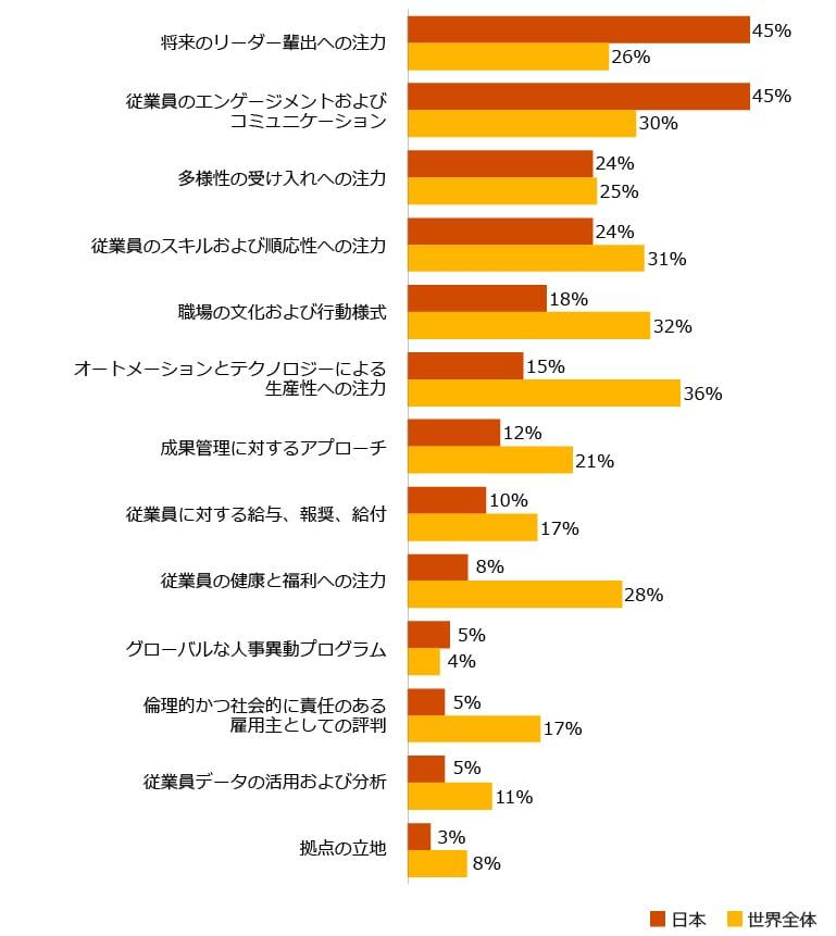 日本のCEO 従業員のエンゲージメントやコミュニケーションの変化に注力