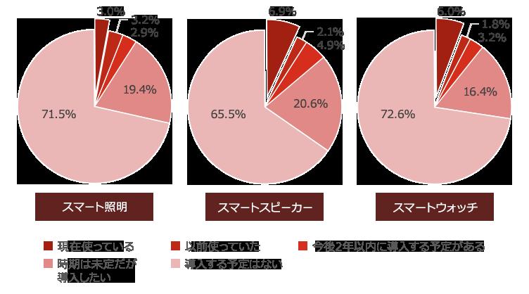 【図1】コネクテッドホーム・スマートデバイスの利用状況