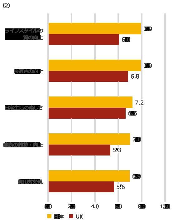 【図3】スマートデバイスに対する消費者の購入意向と利用者の印象・評価に関する日本と英国の比較