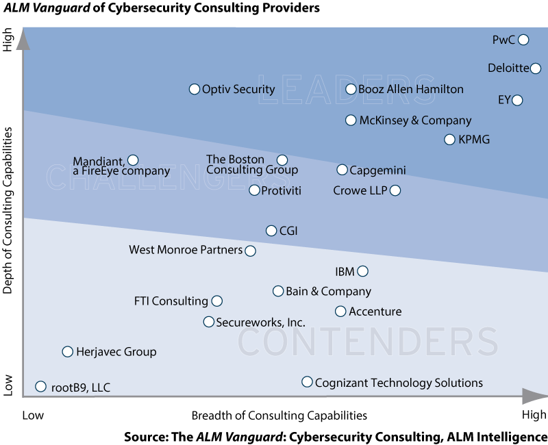 ALM Vanguard of Cybersecurity Consulting Providers