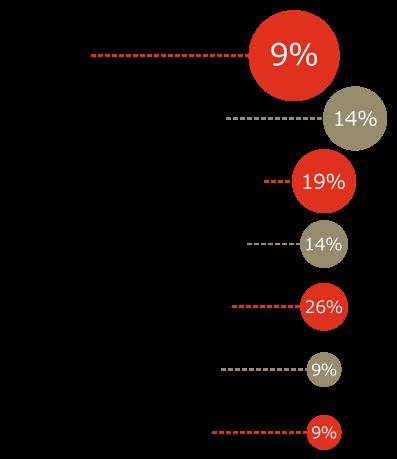 【図1】回答者の所属企業 売上(連結)