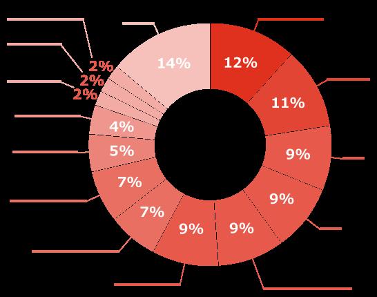 【図2】回答者の所属企業(業種)