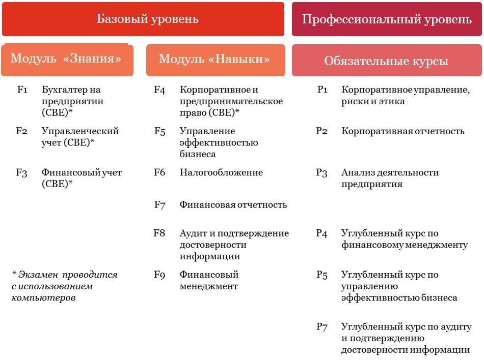 Учебники асса на русском