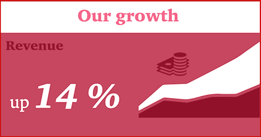 Our Growth - up 14%