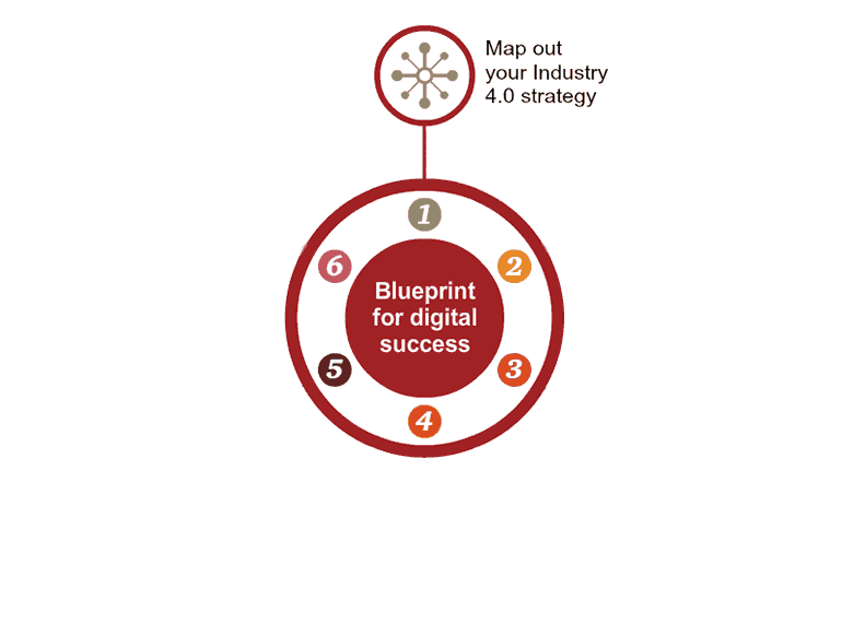Blueprint for success industry 40 pwc middle east region create initial pilot projects malvernweather Images