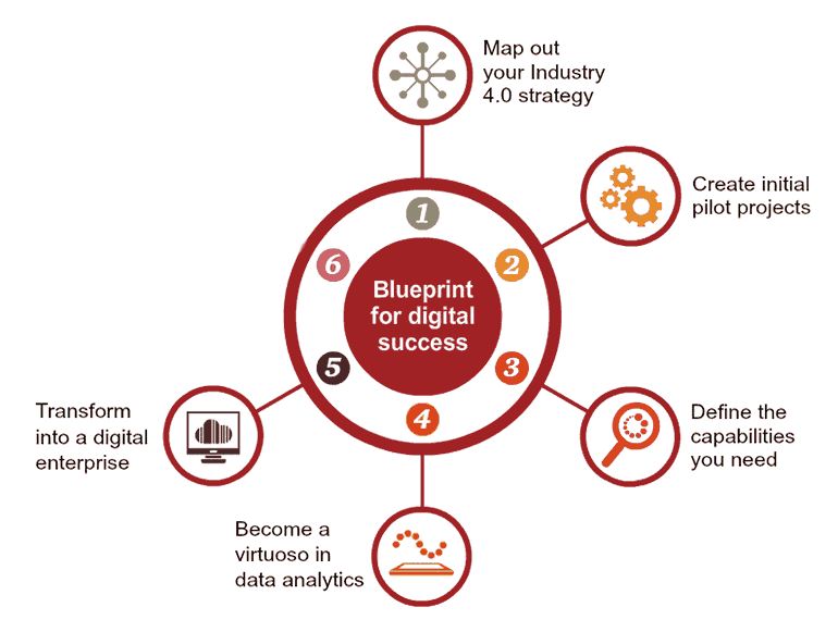 Blueprint for success industry 40 pwc middle east region share malvernweather Image collections