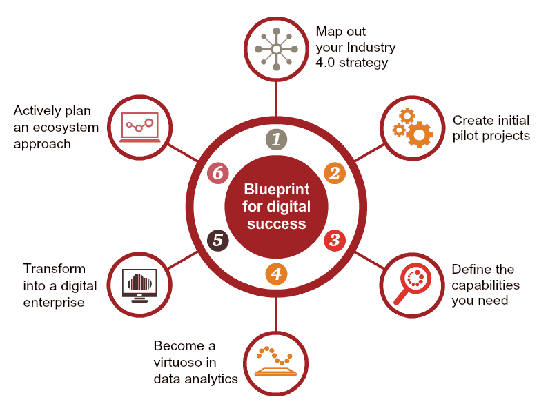 Blueprint for success industry 40 pwc middle east region share malvernweather Choice Image
