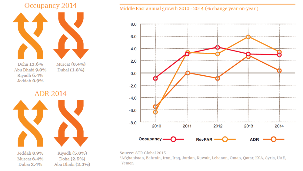 Middle East cities hotel forecast for 2015 and 2016