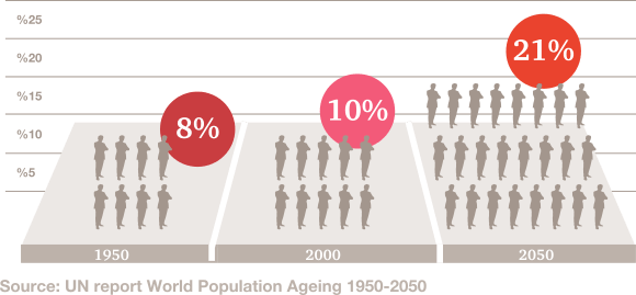 Proportion of the world population aged 60 years or more