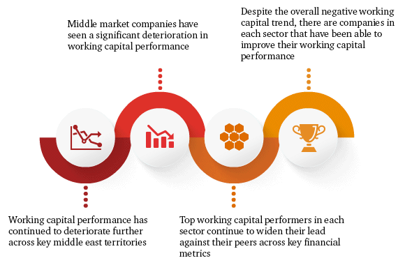 Working Capital Study Pwc In The Middle East