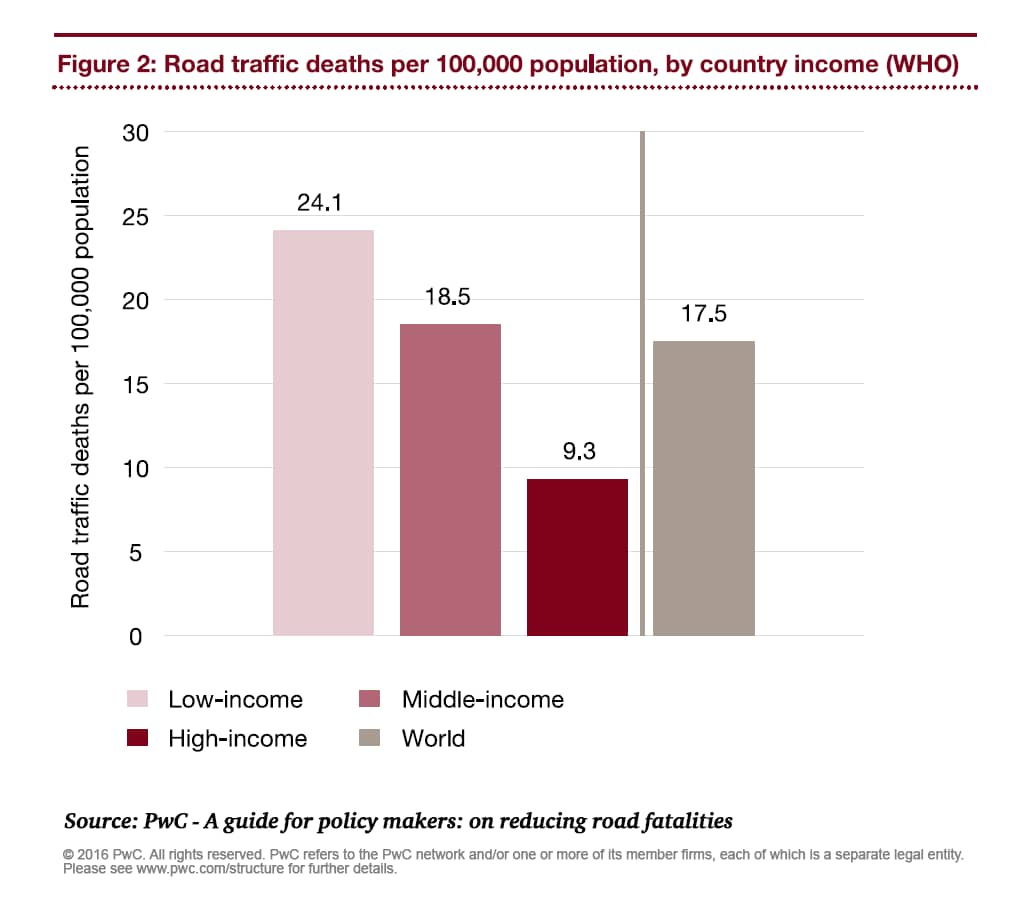 A Guide for Policy Makers: On Reducing Road Fatalities - PwC