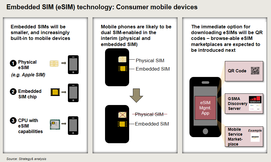 Embedded SIM (eSIM): Why your experience with your