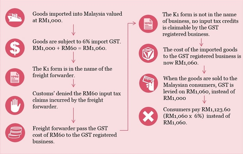 Are we entitled to credit for GST on importation of goods?