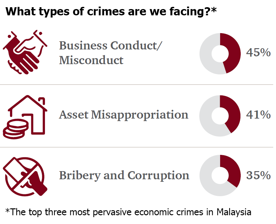 Global Economic Crime and Fraud Survey 2018: Malaysia Report