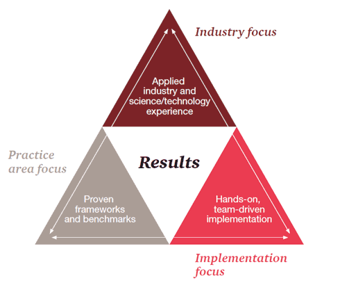 Industry focus, Practice area focus, Implementation focus