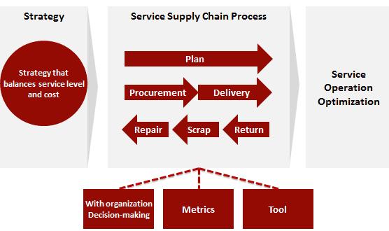Dissertation assignment services framework