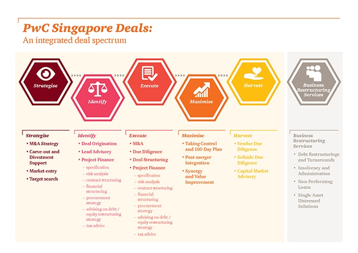 An integrated deal spectrum