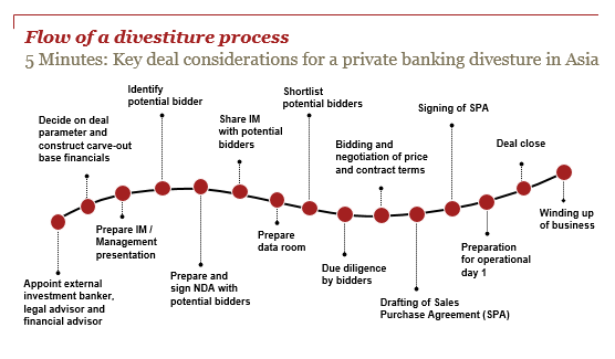 5 Minutes Key Deal Considerations For A Private Banking
