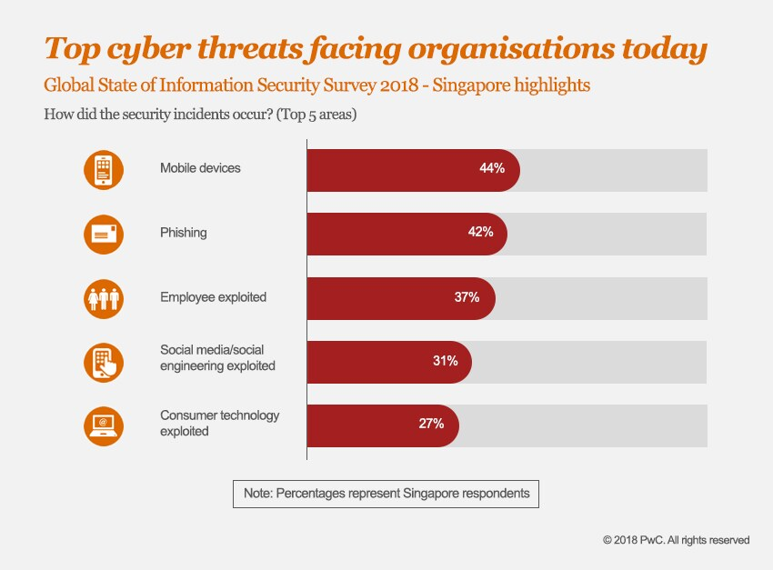 Global State of Information Security ® Survey 2018
