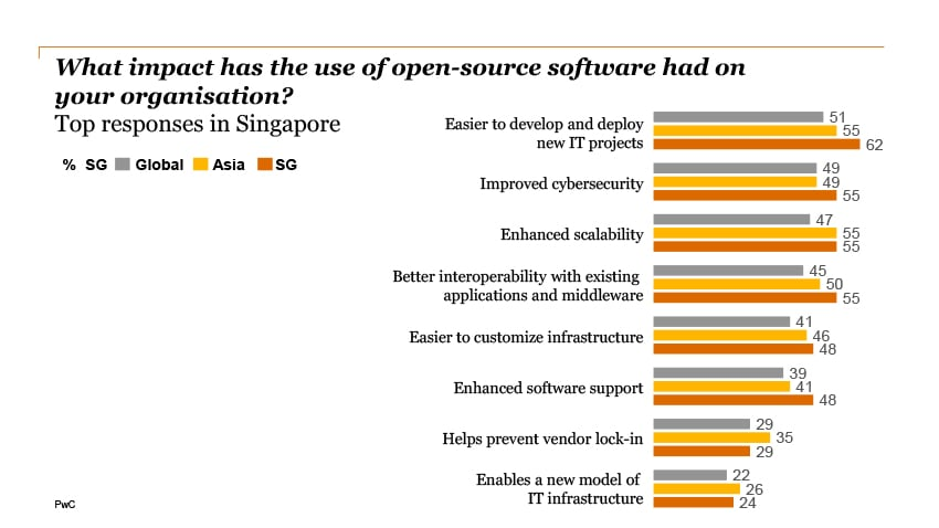 an overview of the open source software and the risk of using it Open source software allows companies to be nimble in their development, but the risks and security implications are grossly overlooked and not adequately managed, according to flexera's research team we did this study to put some numbers behind what we have been seeing with open source.