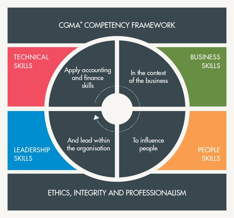 how to create a competency framework
