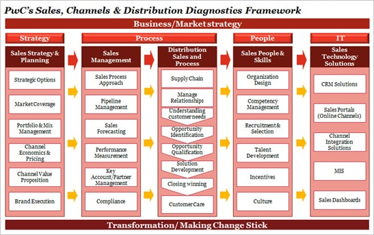 Operations - Sales, Channels, Distribution