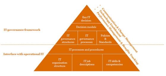 governance risk and compliance framework pdf