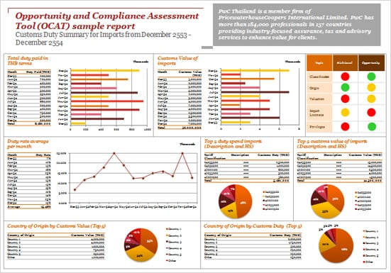 Compliance Essment Template   Opportunity And Compliance Assessment Tool Ocat