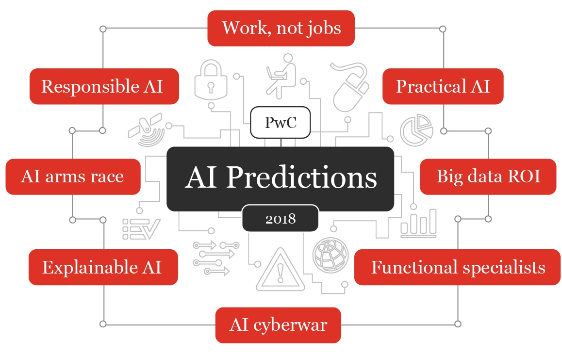 What to expect from artificial intelligence (AI) in 2018: PwC