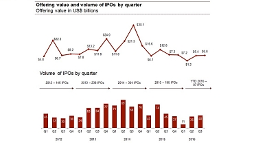 U.S. IPOs gain momentum after Labor Day: Q3 2016 IPO watch
