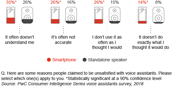 Satisfaction is high overall; voice assistants on smartphones trail in comparison